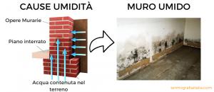 schema semplificato effetto umidità