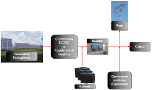 Termografia fotovoltaico schema a blocchi impianto fv