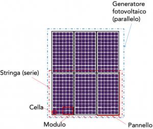 Termografia fotovoltaico schema generatore