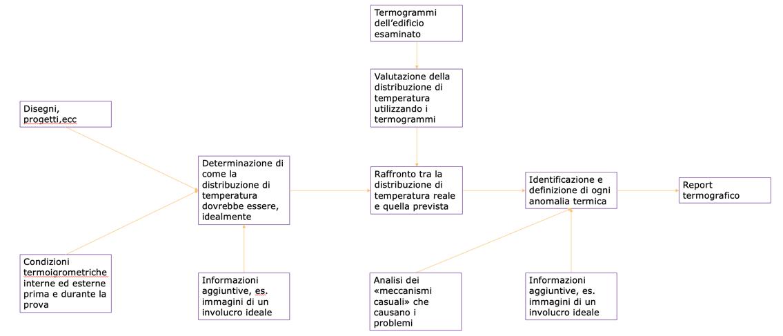 Termografia muffa e condensa protocollo di indagine