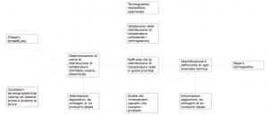 Termografia ponti termici e dispersioni energetiche - Protocollo di indagine