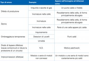 Termografia fotovoltaico tabella anomalie
