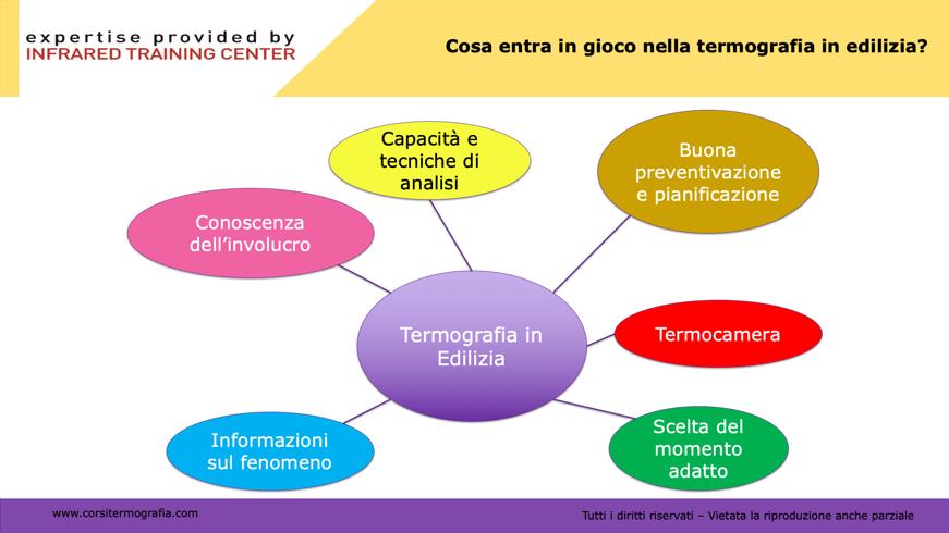 Termografia umidità di risalita - protocollo di indagine