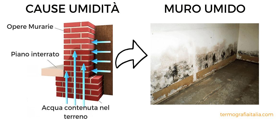 Umidità di risalita - Schema effetto umidità